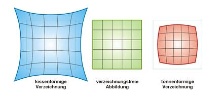 Abbildung von Einstärkengläsern